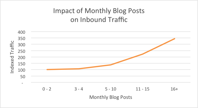 Chart showing impact of more blog posts on traffic.