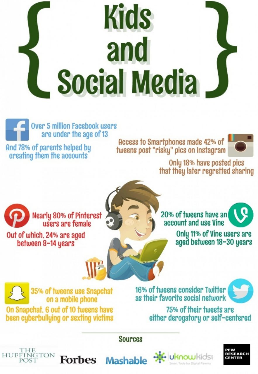 Infographic of frightening statistics about kids and social media.