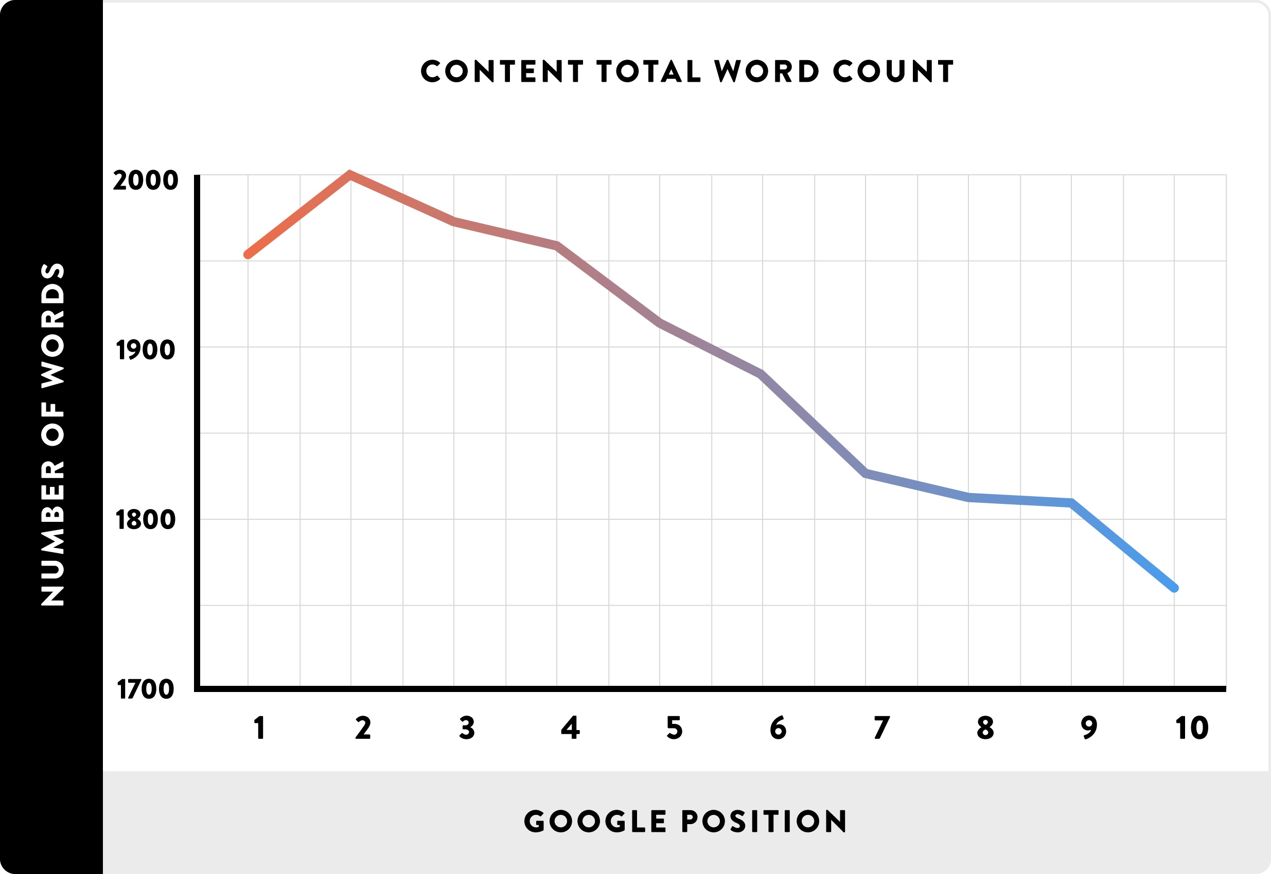 Chart showing that longer content ranks higher in Google search results.