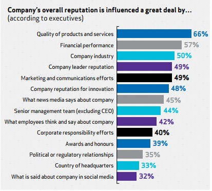 Graph showing different factors affecting company reputation.