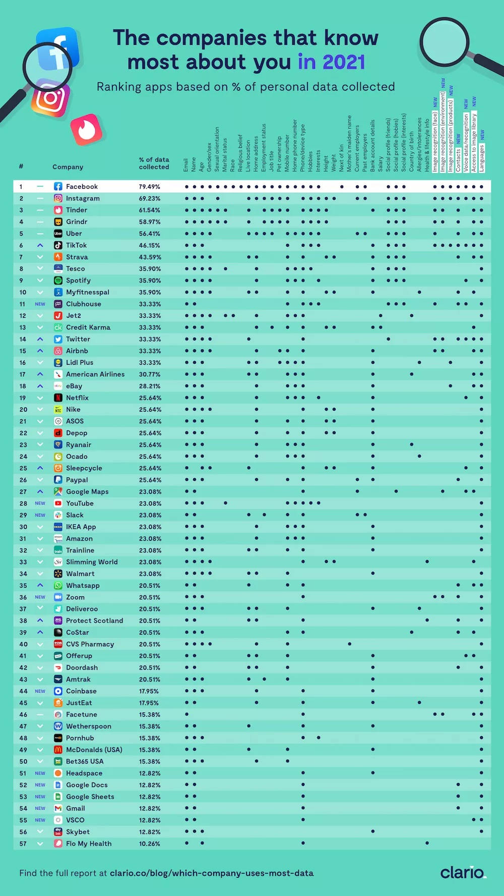 Green Clario.co infographic listing how much information popular apps collect.